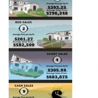 Glendale Real Estate Values up 15% over last year 1