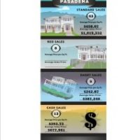 Pasadena Real Estate Values 2