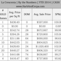 La Crescenta Real Estate Values, October 2014 5