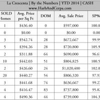 La Crescenta November 2014 Real Estate Values 6