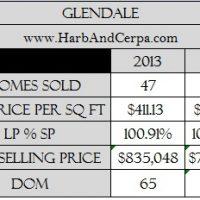 Glendale Real Estate Values Stagnant in December 2014
