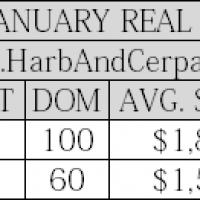 La Canada January 2015 Real Estate Values