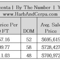 LA CRESCENTA MARCH 2015 REAL ESTATE VALUES