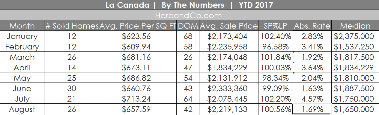la canada flintridge real estate values m