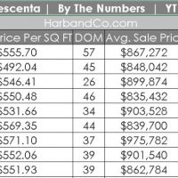 La Crescenta Home Values Prices of La Crescenta Homes