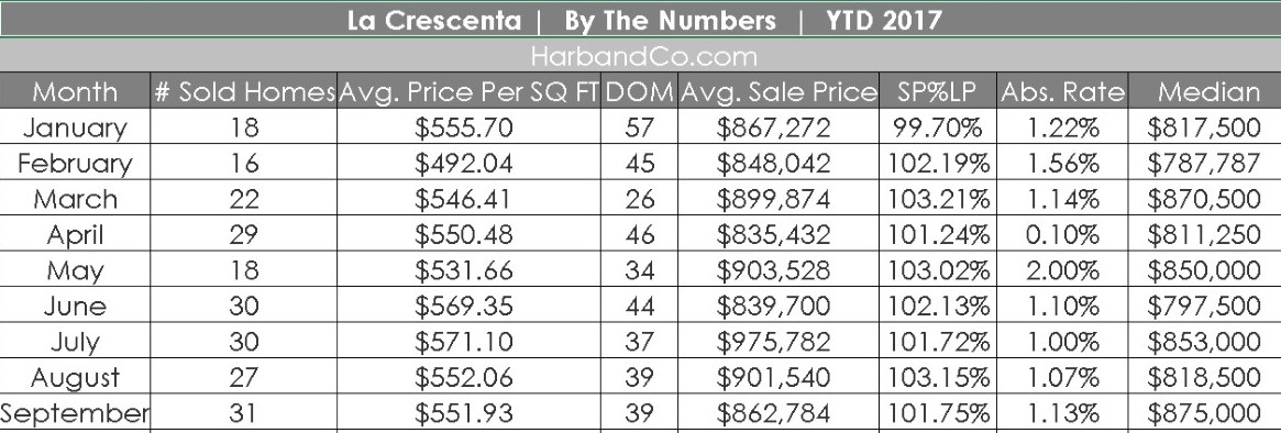 La Crescenta Home Values Prices of La Crescenta Homes