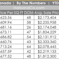la canada real estate valuse listings homes for sale flintridge california 91011