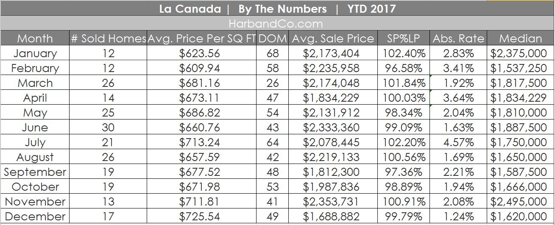 #la-canada-home-values-real-estate-sales-listings-91011