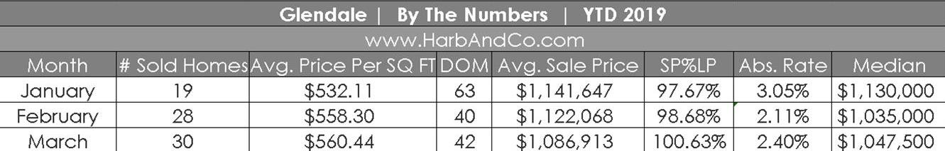 Glendale March Market Stats