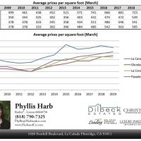 Ten Year Foothill Real Estate Sales History