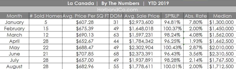 La Canada Market Stats August 2019