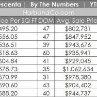 la Crescenta September Housing Market