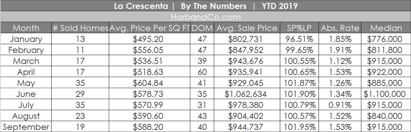 la Crescenta September Housing Market