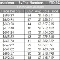 Pasadena Housing Market November 2020