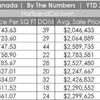 La Canada Housing Market September 2021
